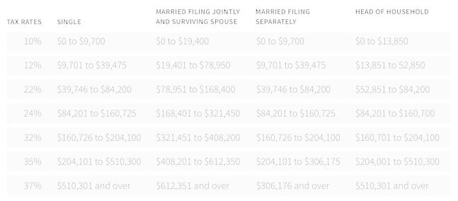 Tax rates 2019